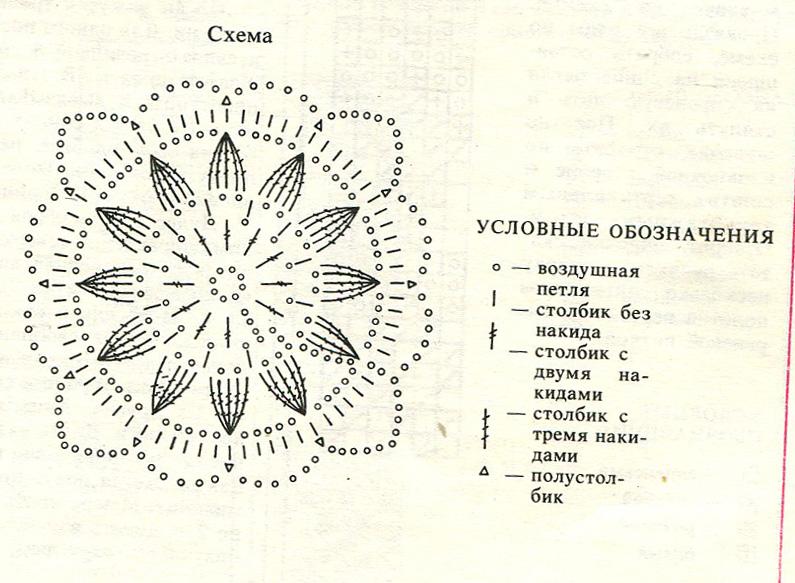 Схемы вязания крючком для начинающих с описанием фото для начинающих